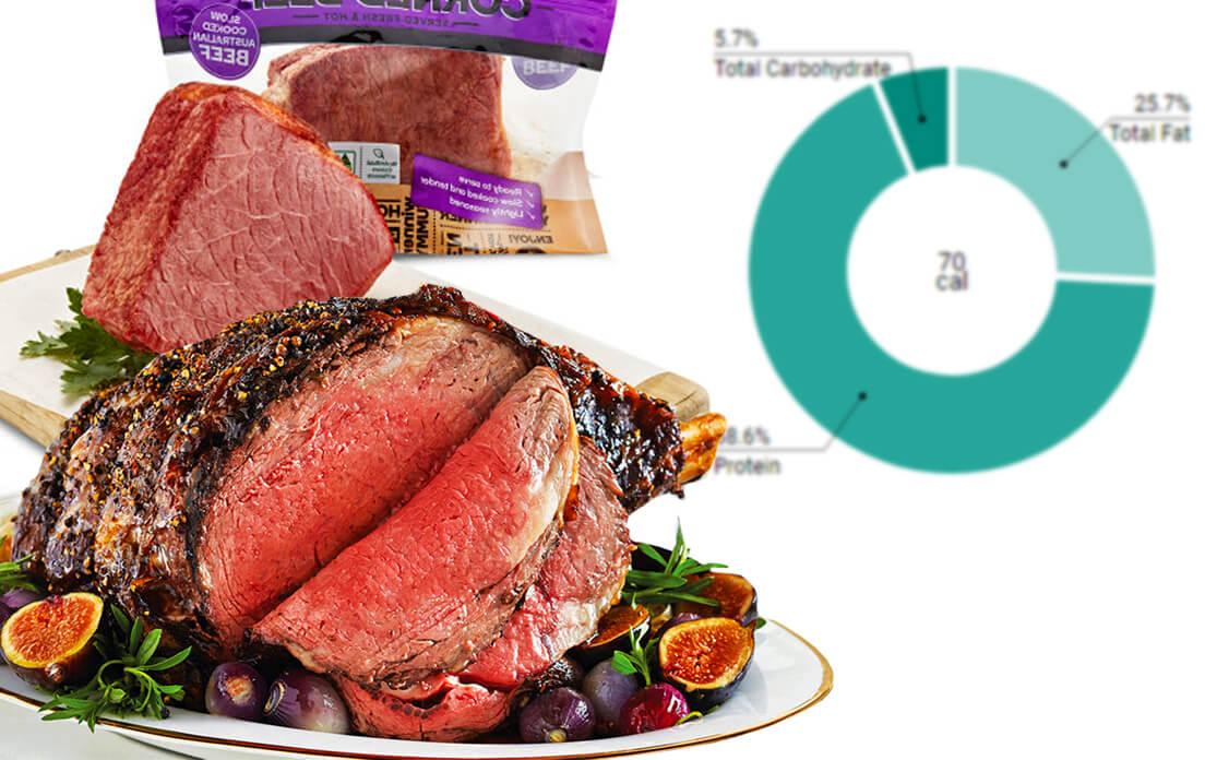 how many calories of roast beef, and what are the benefits for the body if you eat it?
