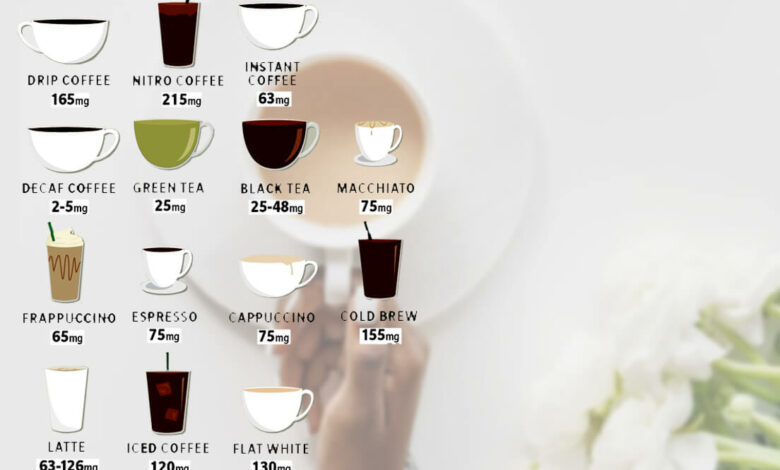 how many milligrams of caffeine in coffee cup
