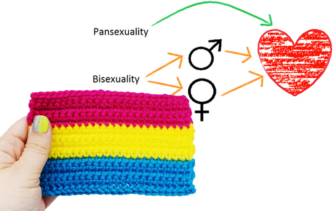 pansexual definition and symptoms: what is pansexual?